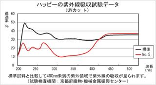 紫外線吸収試験の結果