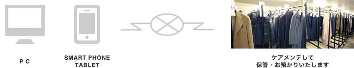 ハッピーワードローブの利用方法