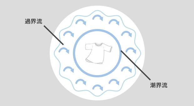 無重力バランス洗浄装置のメカニズム
