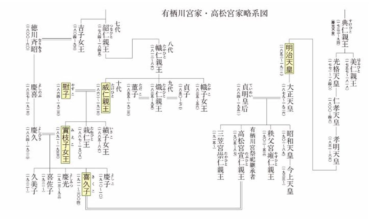 有栖川宮家・高松宮家略系図